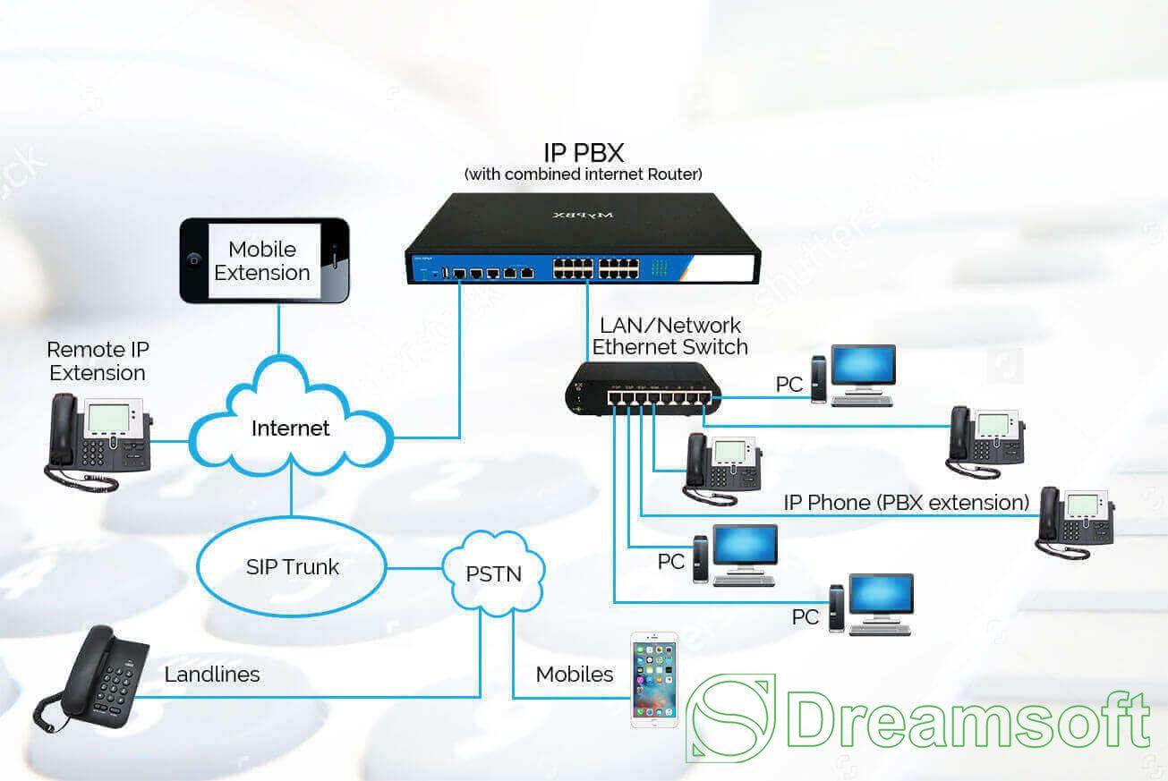 Дотуур холбооны систем (IPPBX)